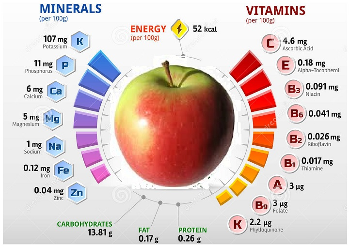 Инфографика полезных свойств яблок