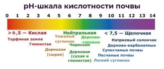 Схема - pH-шкала кислотности почвы